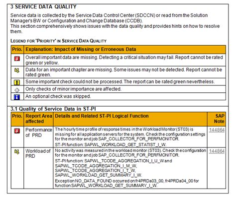 Content in SAP EarlyWatch Alert Service Content Update 29
